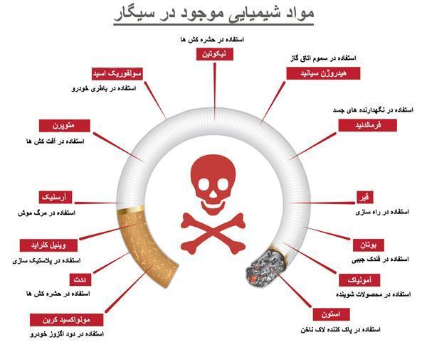 در دود سیگار چه ترکیب های سمی ای وجود دارد؟